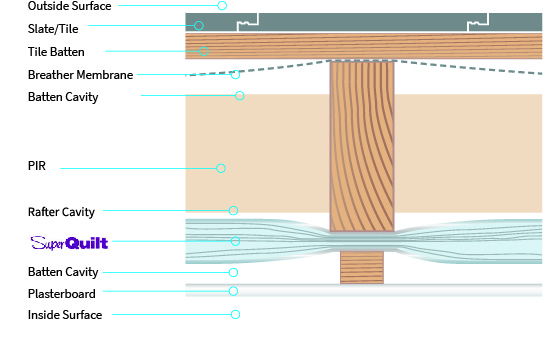 Under Rafter Insulation Technical Drawing