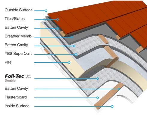 foiltec_double_roof