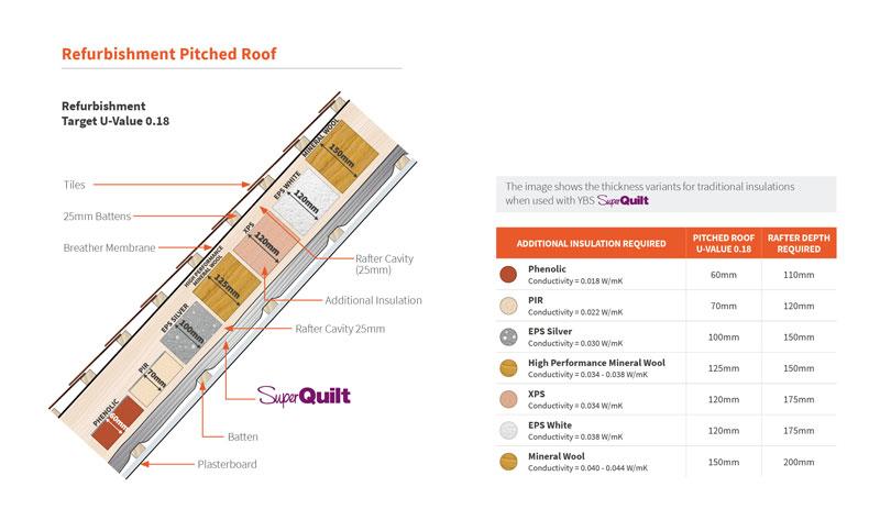 SuperQuilt Insulation