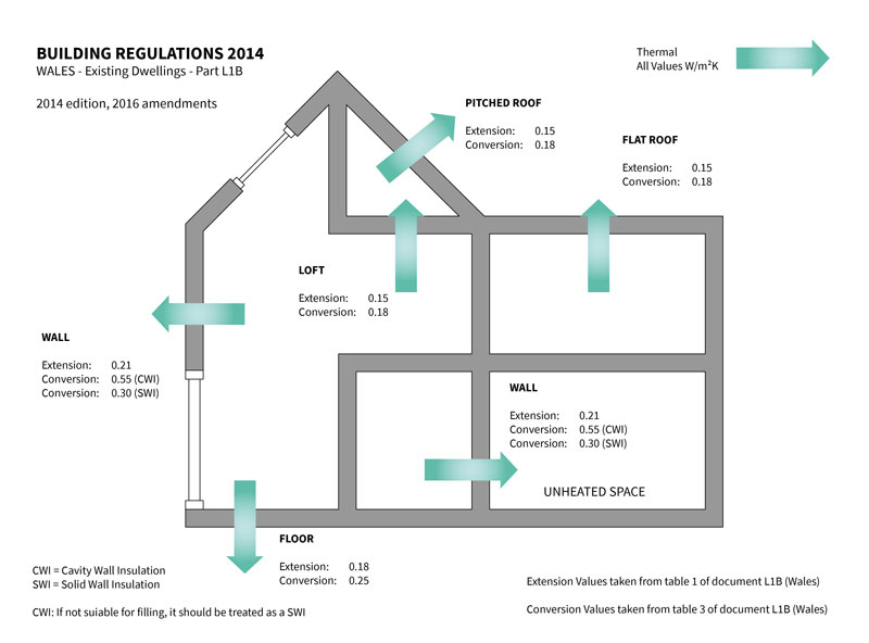 Existing Dwellings - Wales
